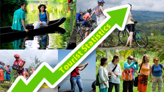 Tourist Statistics